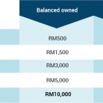 You Wouldn't Believe How Easy It Is To Clear That RM10,000 Debt