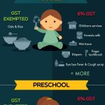 GST: What To Expect If You Are A Parent