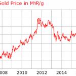 Harga Emas Dunia meningkat sebanyak 137% dalam tempoh 10 tahun!